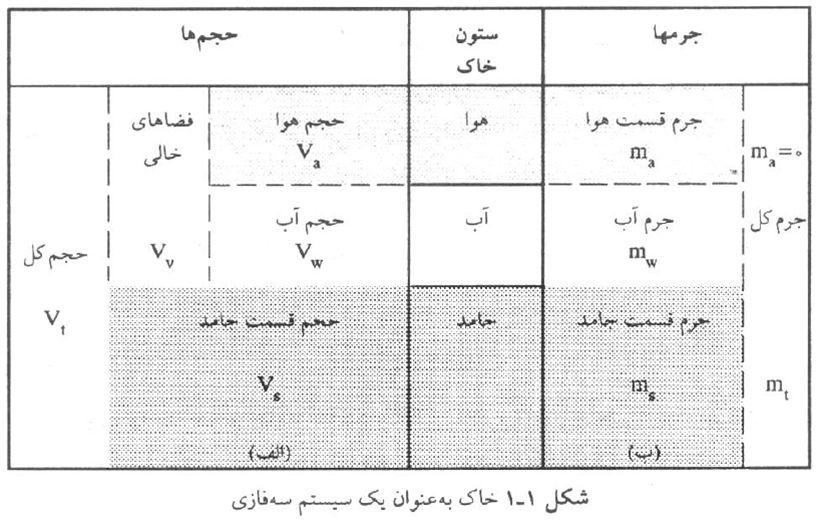 سیستم سه فازی خاک