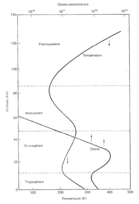 پروفيل حرارتی و چهار لایه اصلی جو زمین