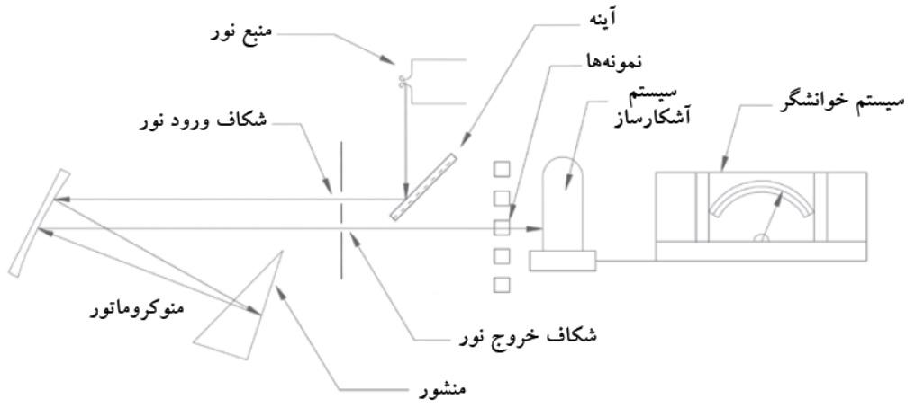 اجزای اسپکتروفتومتر