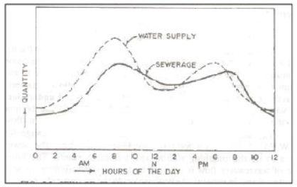 ارتباط بین مصرف آب و تولید فاضلاب در ساعات مختلف در یک اجتماع