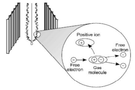 تولید الکترون آزاد