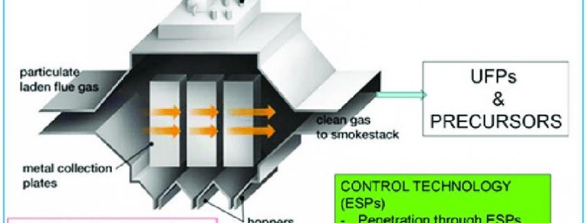 کنترل آلودگی هوا با رسوب الکترواستاتیکی