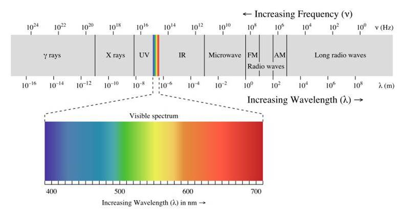 طیف پرتوی الکترومغناطیس