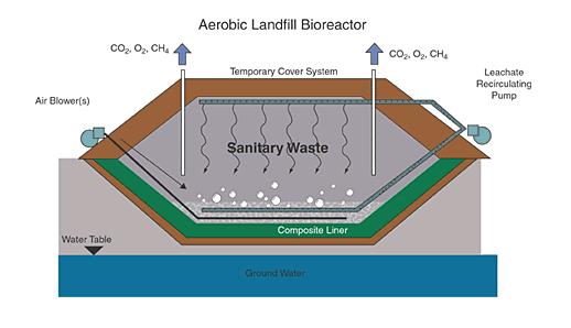 بررسی معیارهای طراحی المان های مهندسی لندفیل ها برای دفن مواد زائد جامد