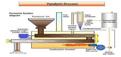 فرایند پیرولیز