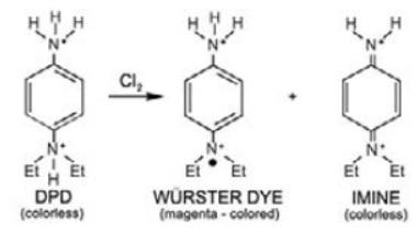 محصولات واکنش کلر - DPD