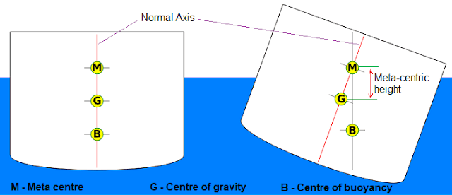 تعادل نسبی (حرکت و دوران ظروف مایعات)