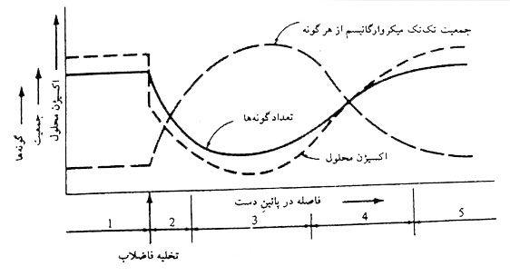 شکل 2: تغییرات جمعیت میکروارگانیسم ها در اثر تخلیه مواد زائد در رود تمیز