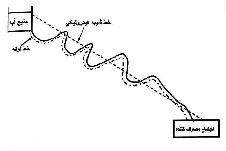 قطع کردن خط انتقال توسط شیب هیدرولیکی