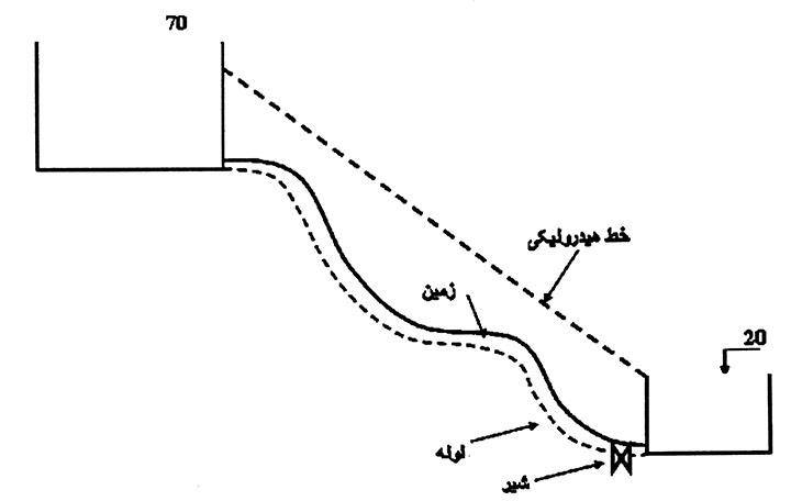 خط انتقال آب