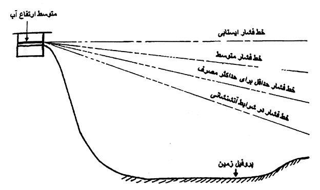شبکه ثقلی ساده نوع 1