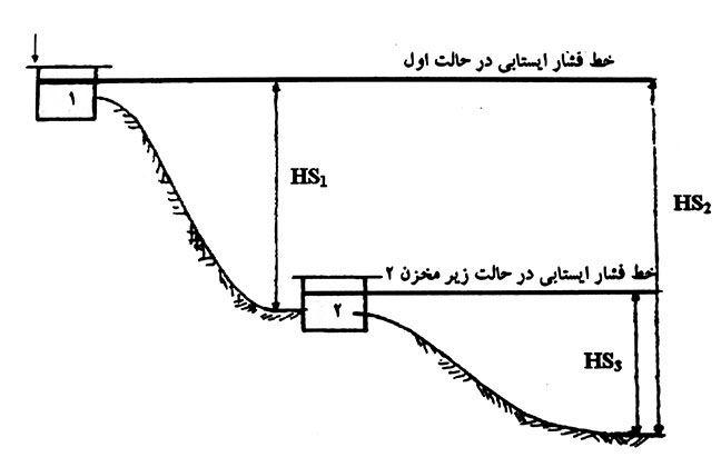 شبکه ثقلی ساده نوع 2