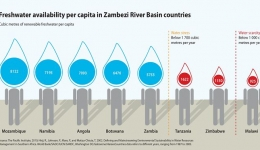 مبانی تعیین جمعیت، دوره طرح و مصرف سرانه آب