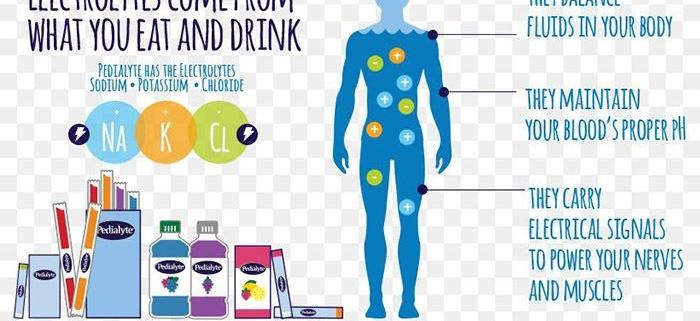 آب، الکترولیت و تعادل های اسید باز بیماران جراحی