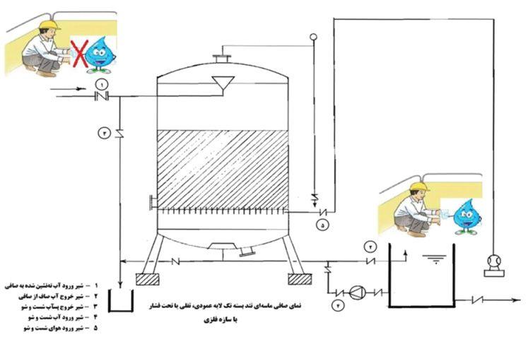 صافی بسته ثقلی یا تحت فشار عمودی با سازه فلزی